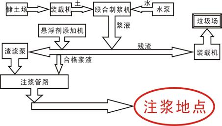 煤矿注浆站防水防火系统方案设计 天津赛智