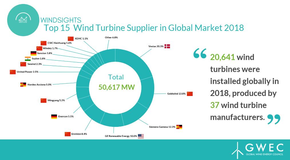 电力|全球15大风机制造商排行榜公布,中企占8席