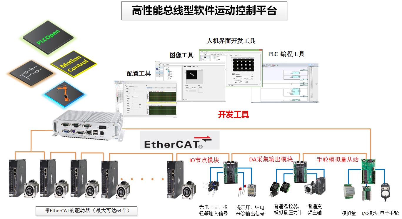 深圳运动控制厂家 EtherCAT总线软件控制平台 总线运动控制器