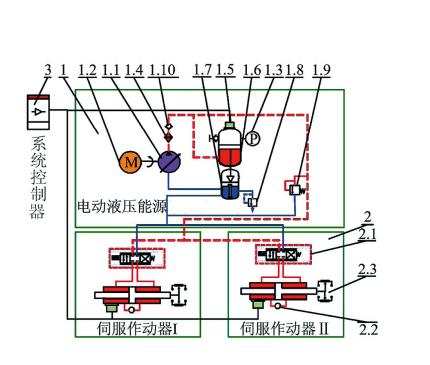 基于生产流程优化的电液伺服技术改进