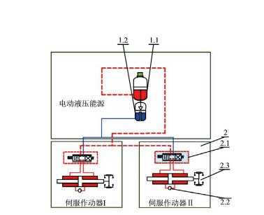 闭式液压伺服系统泄压过程相关性研究