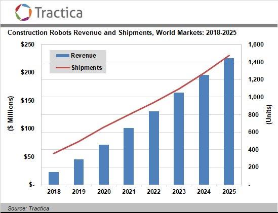 建材机械|全球建筑机器人市场未来六年将达到2.26亿美元规模