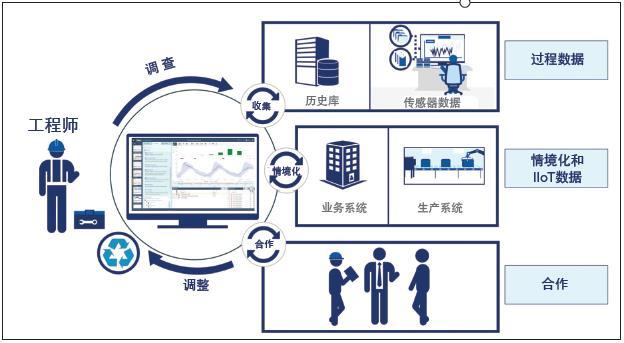 还在用电子表格进行大数据分析?——高级数据分析软件来了