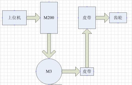 变频器M200系列在针织大圆机上的应用案例