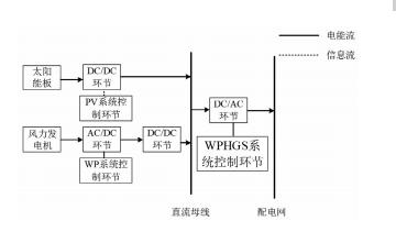 风光互补发电系统建模与并网控制策略