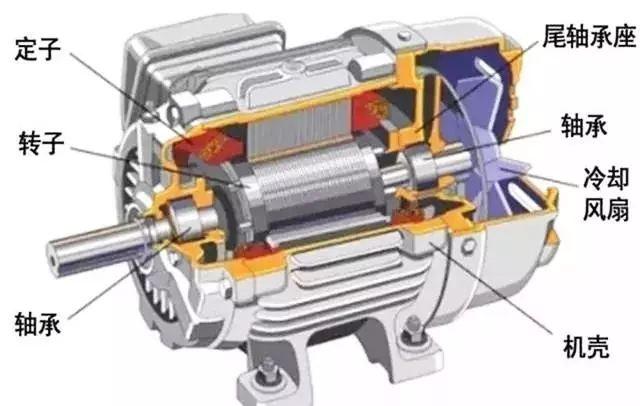 电动汽车的感应电机、永磁电机之争,谁才是未来的方向?