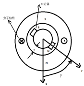 永磁同步电机的能量转换简析