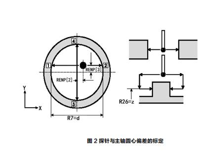工件测头在机床上的加工测量应用