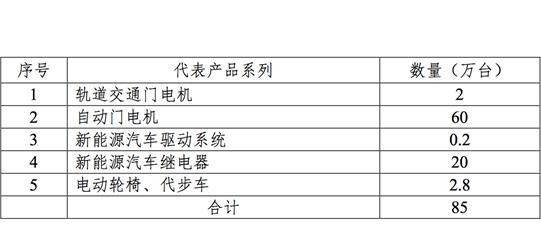 联宜电机拟2.54亿投资年产85万台自动门电机技改项目