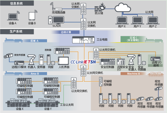 CC-LinkIETSN推动工业物联网发展