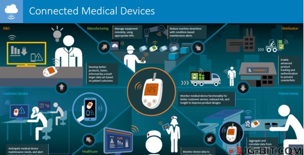 医疗战略   打造新力量互联网医疗人工智能生态体系