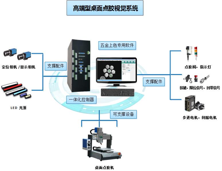 桌面点胶机视觉控制系统 桌面点胶机视觉定位解决方案 高端型桌面点胶机系统