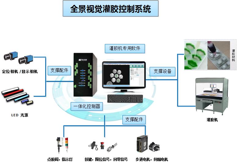 灌胶机视觉控制系统 大幅面灌胶视觉定位 灌胶机专用控制器厂家直销