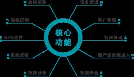 物聯網遠程監控管理系統