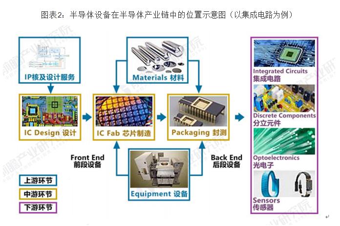 全球半导体产能向中国大陆转移,推动国内设备行业大力发展