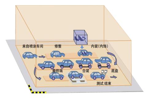 中国汽车自动化市场研究报告