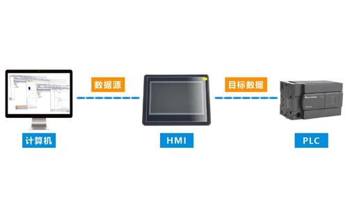 迈信MF8000系列人机界面透传功能的使用