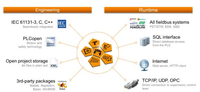 贝加莱控制技术在洋山港四期全自动化码头上的应用