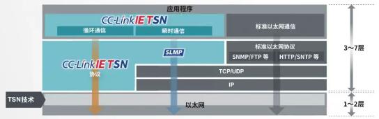 TSN系列连载 5 | 实时数据传输与多网兼容