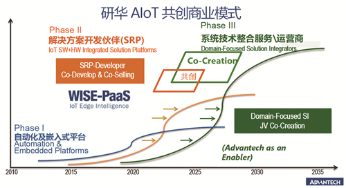 智能、整合、共創,解碼研華的工業物聯網發展之道
