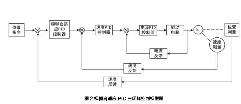 基于simulink的模糊自适应 PID三闭环控制设计及仿真