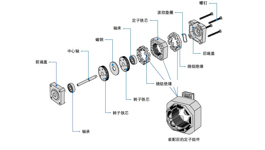 【鸣志】步进电机基本结构和工作原理