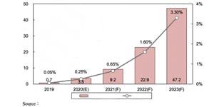 面板显示技术大跃升, 生产设备需求逐年上涨
