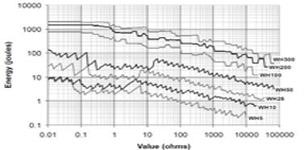 伺服驱动系统制动能力计算 与制动电阻选型