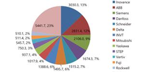 2020 年中国低压变频器 市场年度报告