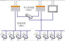 贝加莱PCC控制系统在轨道交通屏蔽门系统的应用———贝加莱PCC控制系统在轨道交通屏蔽