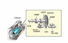 【科普】消除伺服电机和变频驱动器中的电磁干扰问题