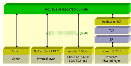 深入了解Modbus TCP�议