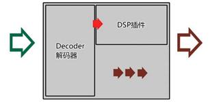 基于Labview的音频采集 分析系统设计