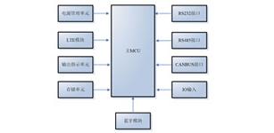 基于LTE Cat.1的 电梯物联网终端设计