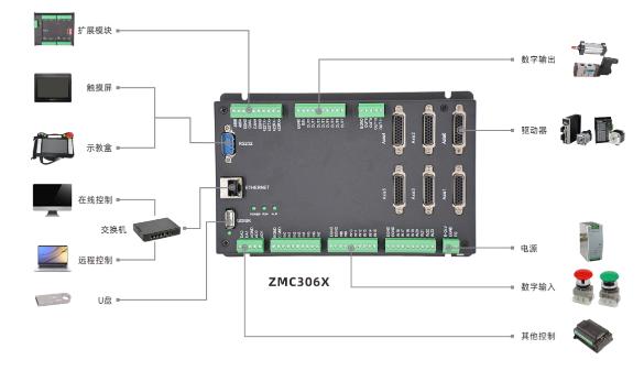 快速入门 | 篇二十二:运动控制器ZHMI组态编程简介一
