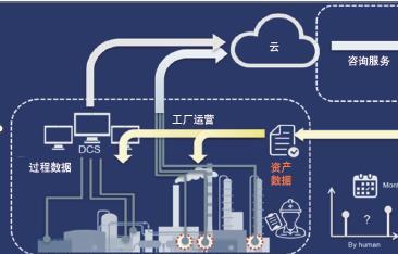 为工厂数字化开辟道路:基于云的无线传感技术