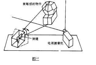 机器视觉及视觉传感器