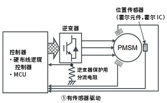 有无传感器对电机产生的影响