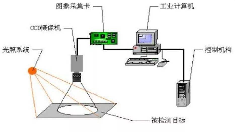 2D和3D机器视觉检测技术的优势和局限性