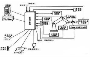 工业机器人控制系�l�组成结�?/></a></div><div class=