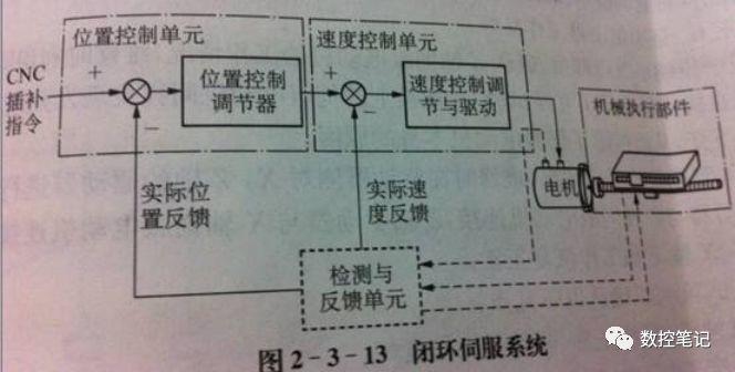 数控机床FANUC系统屏蔽光栅尺参数、开环/半闭环/闭环的特点