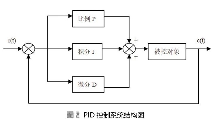 基于MCS单片机的锅炉温度PID控制系统设计
