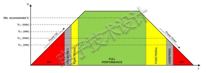 六种电源保护技术盘点
