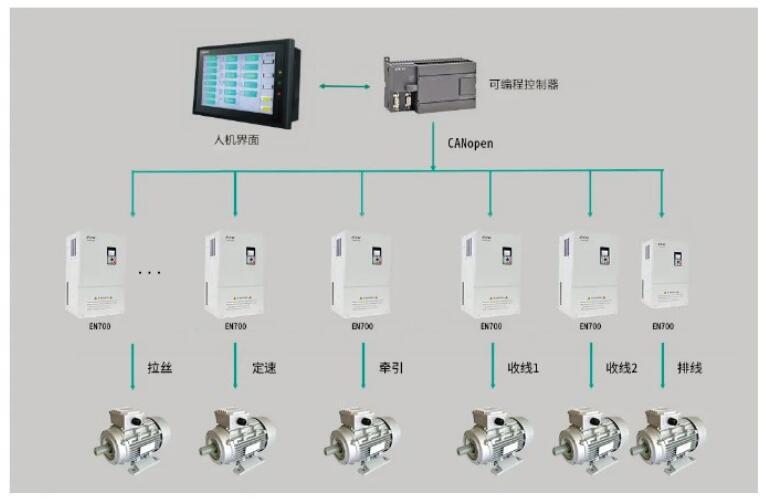 易能EN700变频器CANopen总线组网应用