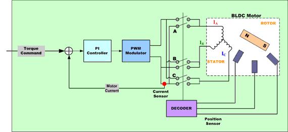 常用的电机控制算�?/></a></div><div class=