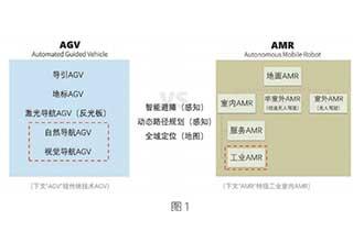 隆博科技:AMR 多场景落地, 集成商或成增长关键