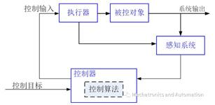 控制算法手记——认识被控系统
