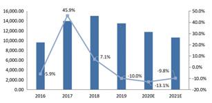 2020中国橡胶机械行业自动化市场研究报告