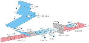 新时达运控产品助力枕式包装机高效生产