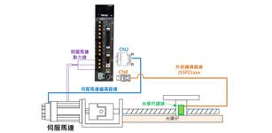 东元伺服全闭环(双编码器)功能消除自动化设备机械误差